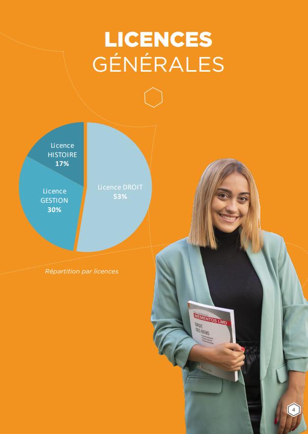 Licences générales - Portrait étu